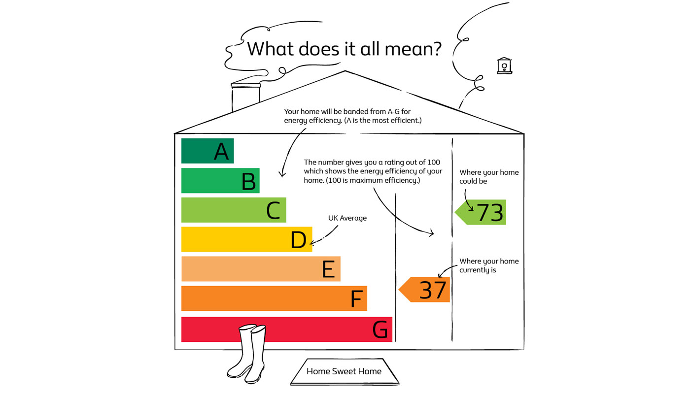 Important Things To Know About Using EPCS